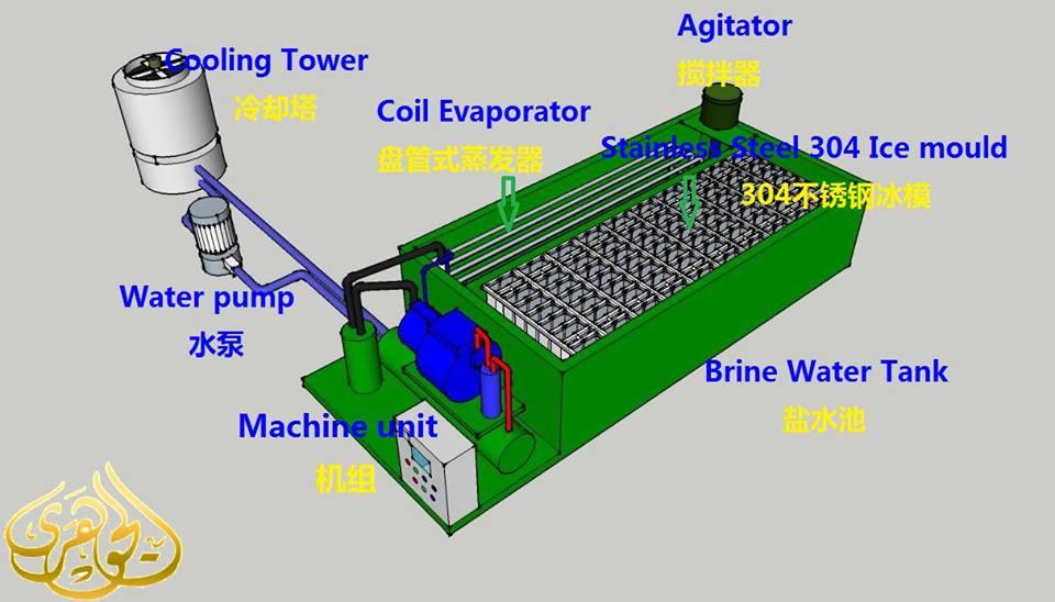 ما هى الخطوات اللازمة لانشاء مصنع تلج 895843323