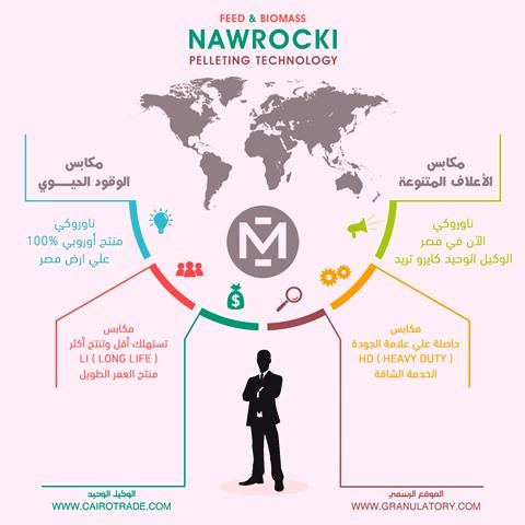 كايرو تريد الوكيل الحصرى فى مصر لشركة ناوروكى الأوروبية 979042155