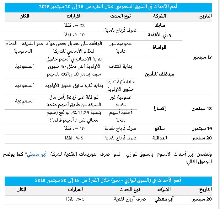 الأحداث السوق السعودي خلال الفترة