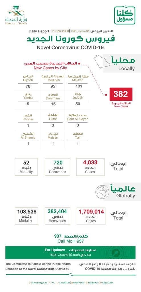 رد: عدد الحالات اليوم السبت 11 أبريل 2020     382     والاجمالي 4033